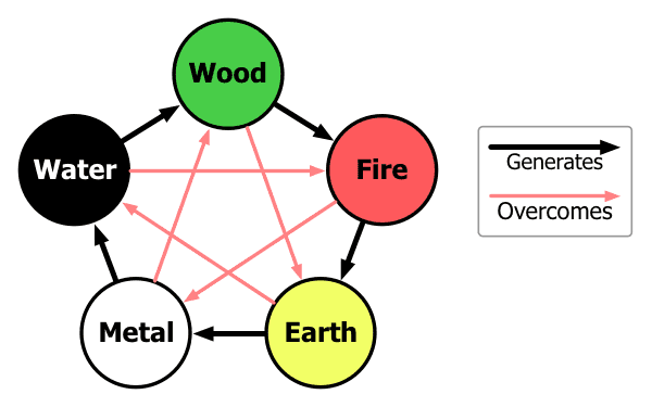 5 Element Cycles